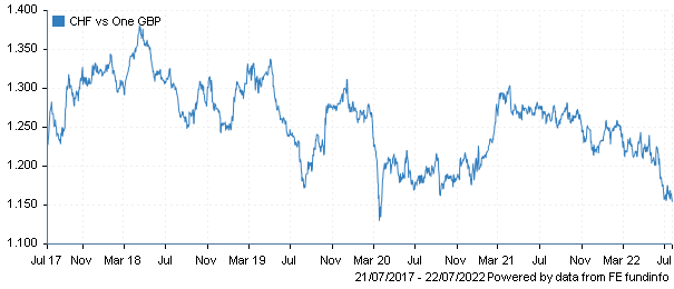 http://www.trustnet.com/Currencies/chartbuilder.aspx?span=60&currency1=GBP&currency2=CHF